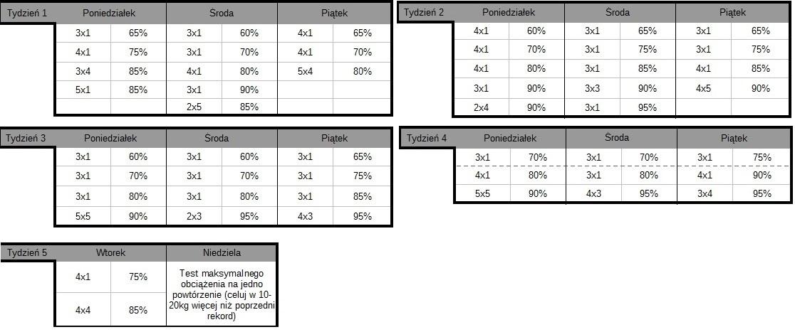 Trening Smolova Faza 3 i 4