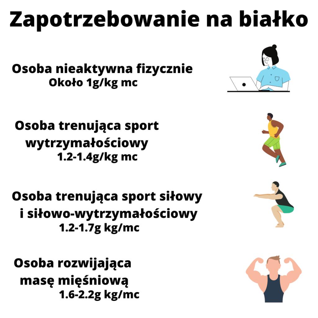 bialko-w-diecie